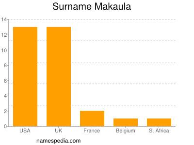 Surname Makaula