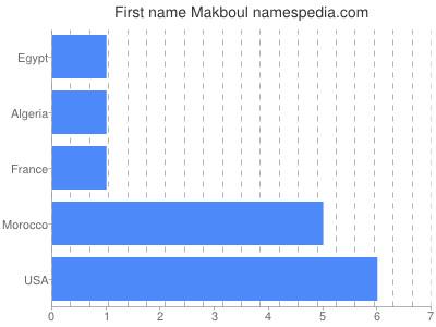 Given name Makboul