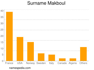 Surname Makboul