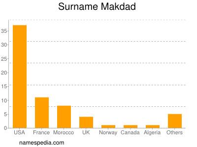Surname Makdad