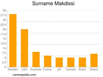Surname Makdissi