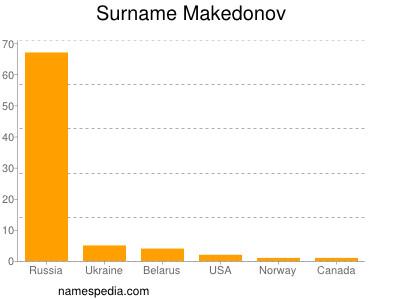 Surname Makedonov
