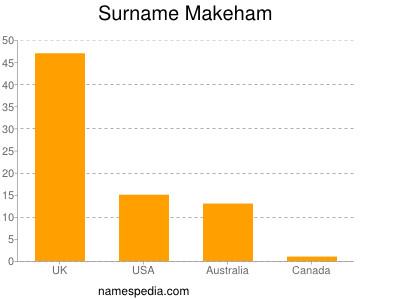 Surname Makeham