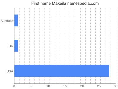 Given name Makeila