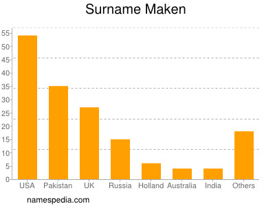 Surname Maken