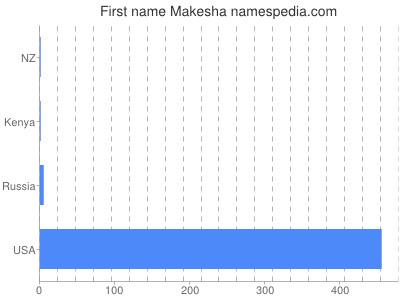 Given name Makesha