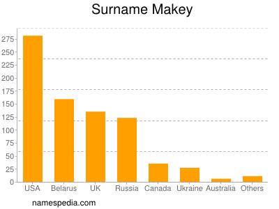 Surname Makey