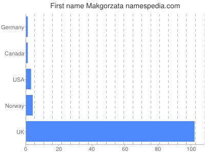 Given name Makgorzata