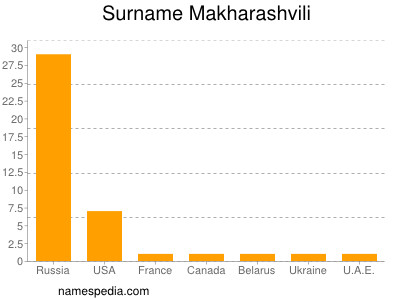 Surname Makharashvili