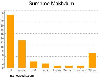 Surname Makhdum