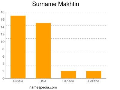 Surname Makhtin