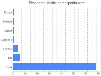 Given name Makila