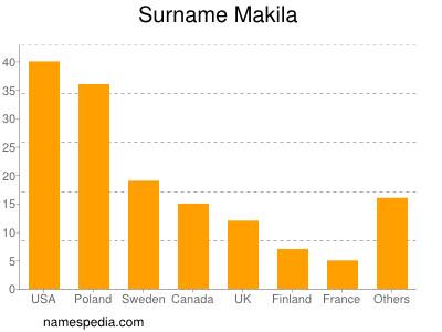 Surname Makila