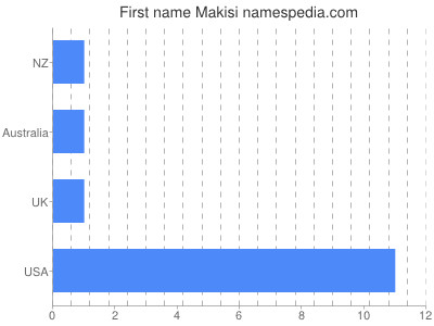 Given name Makisi