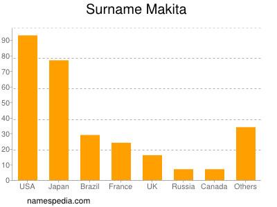 Surname Makita