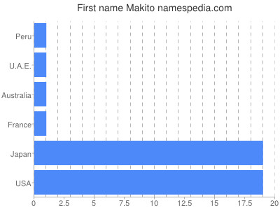 Given name Makito