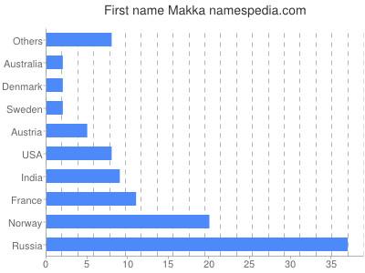 Given name Makka