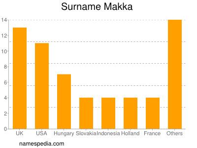 Surname Makka