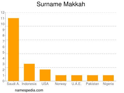 Surname Makkah