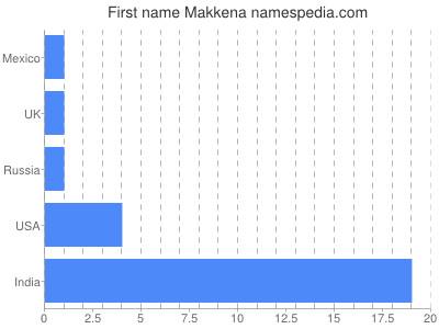 Given name Makkena