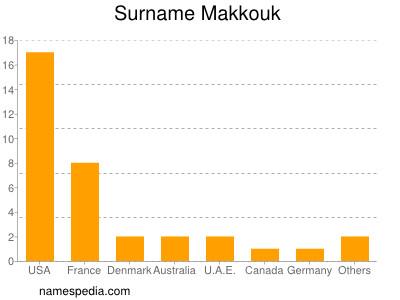 Surname Makkouk