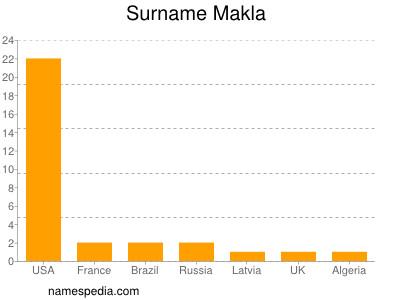 Surname Makla