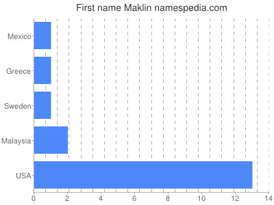 Given name Maklin