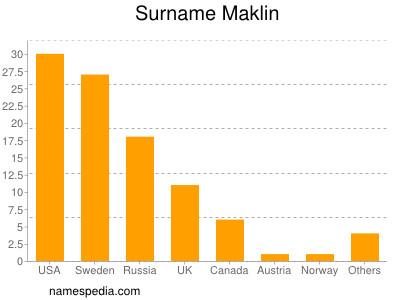 Surname Maklin