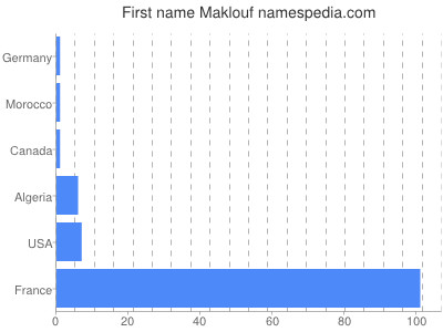 Given name Maklouf