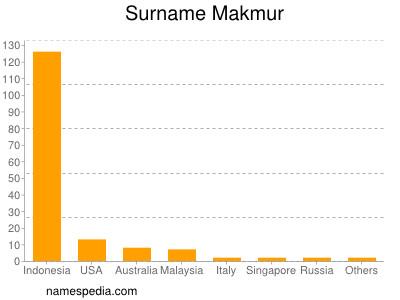 Surname Makmur