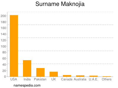 Surname Maknojia