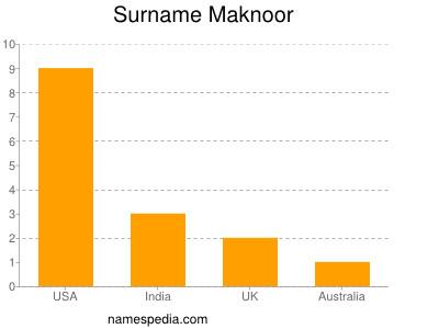 Surname Maknoor