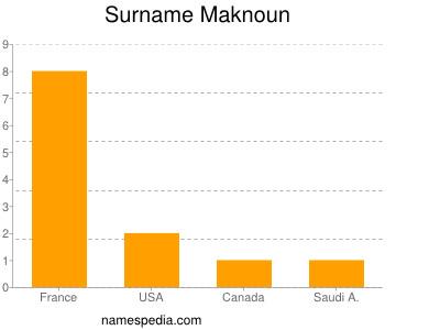 Surname Maknoun