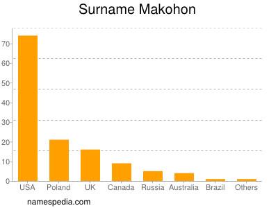 Surname Makohon