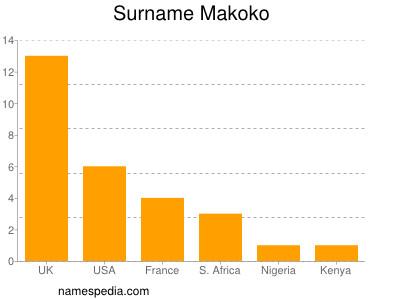 Surname Makoko