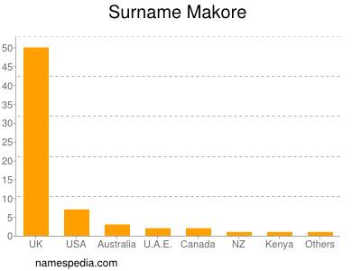 Surname Makore