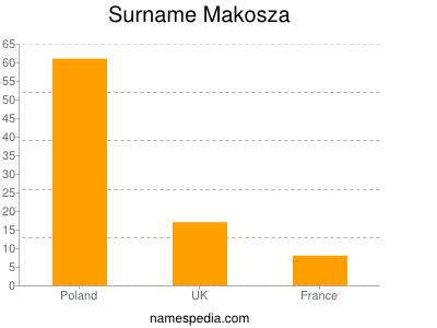 Surname Makosza