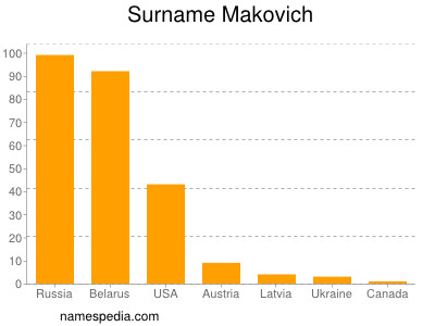 Surname Makovich