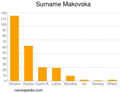 Surname Makovska
