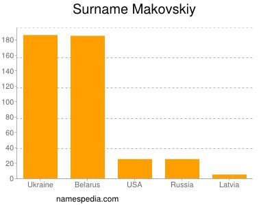 Surname Makovskiy