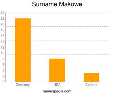 Surname Makowe