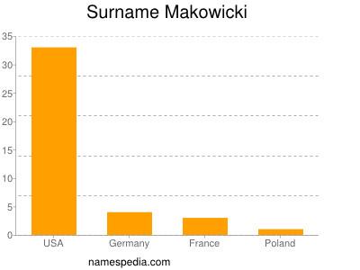 Surname Makowicki