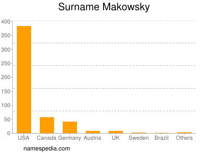 Surname Makowsky