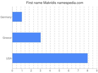 Given name Makridis