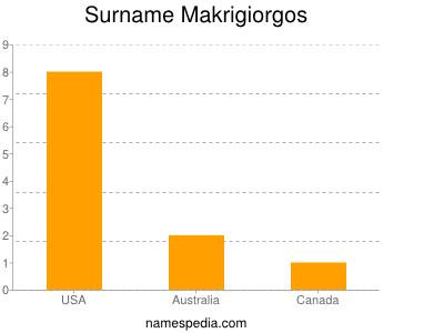 Surname Makrigiorgos
