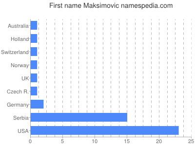 Given name Maksimovic