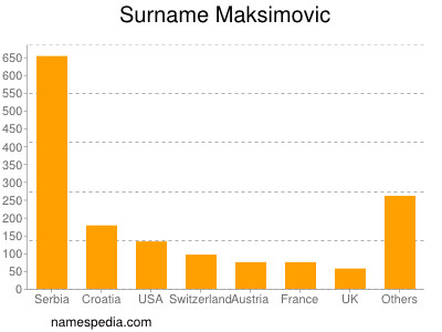 Surname Maksimovic