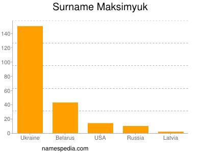 Surname Maksimyuk