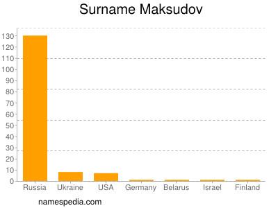 Surname Maksudov