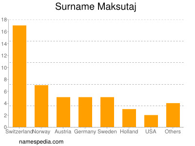 Surname Maksutaj